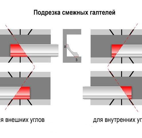 Как сделать углы потолочного